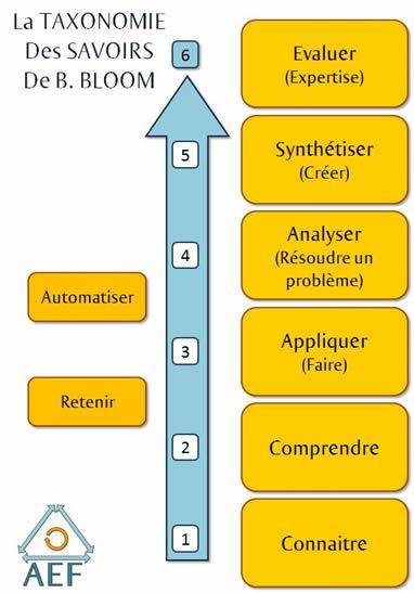 taxonomie des savoirs